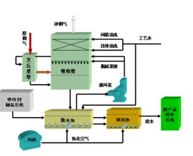 电厂脱硫工艺